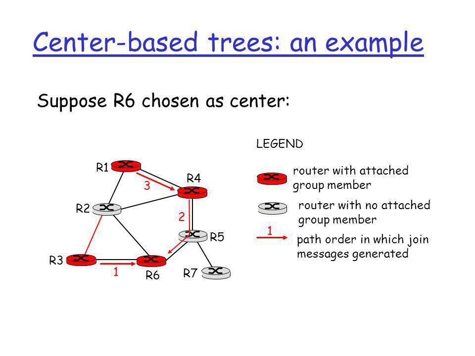 Center-based trees: an example Suppose R6 chosen as center: R1 R2 R3 R4 R5 R6 R7 router with attached group member router with no attached group membe