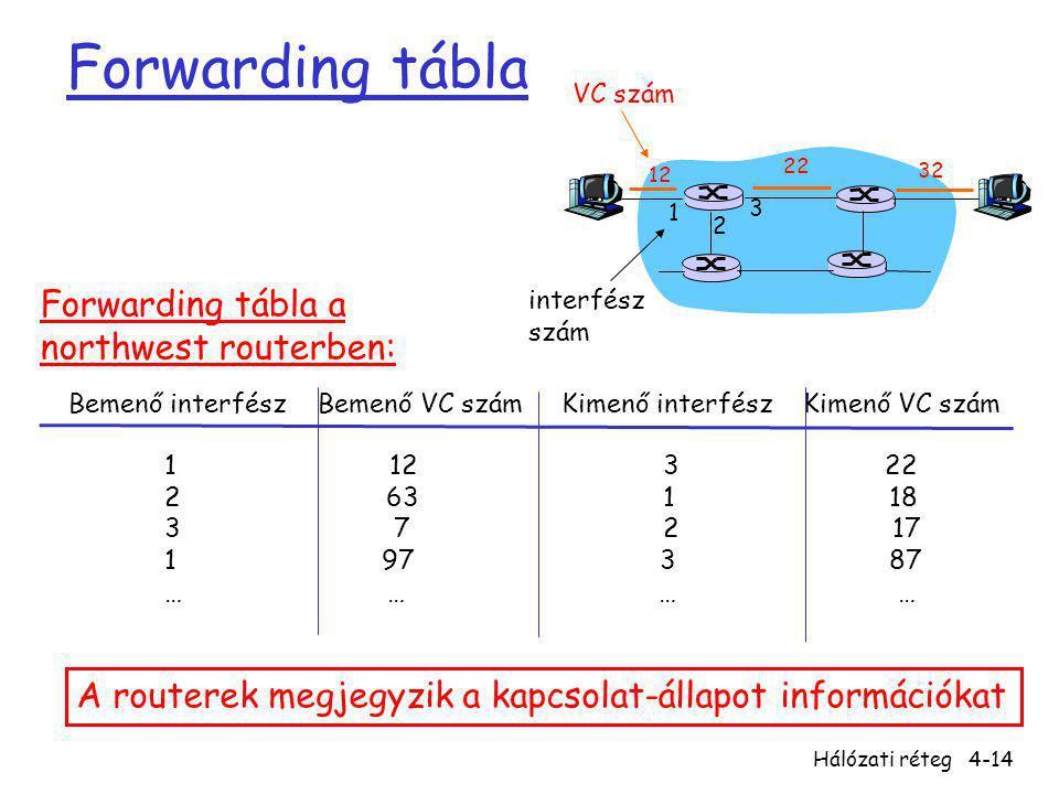 Hálózati réteg4-14 Forwarding tábla 12 22 32 1 2 3 VC szám interfész szám Bemenő interfész Bemenő VC szám Kimenő interfész Kimenő VC szám 1 12 3 22 2