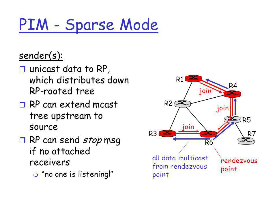 PIM - Sparse Mode sender(s): r unicast data to RP, which distributes down RP-rooted tree r RP can extend mcast tree upstream to source r RP can send s