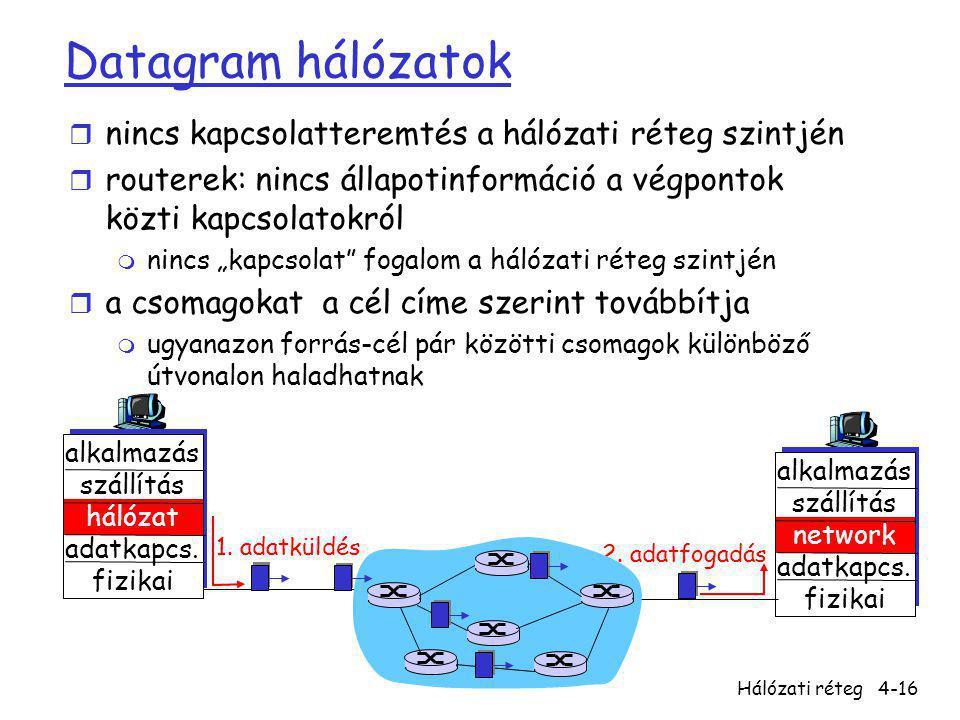 Hálózati réteg4-16 Datagram hálózatok r nincs kapcsolatteremtés a hálózati réteg szintjén r routerek: nincs állapotinformáció a végpontok közti kapcso