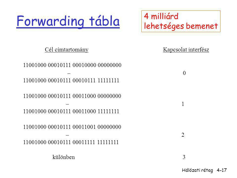 Hálózati réteg4-17 Forwarding tábla Cél címtartomány Kapcsolat interfész 11001000 00010111 00010000 00000000 – 0 11001000 00010111 00010111 11111111 1
