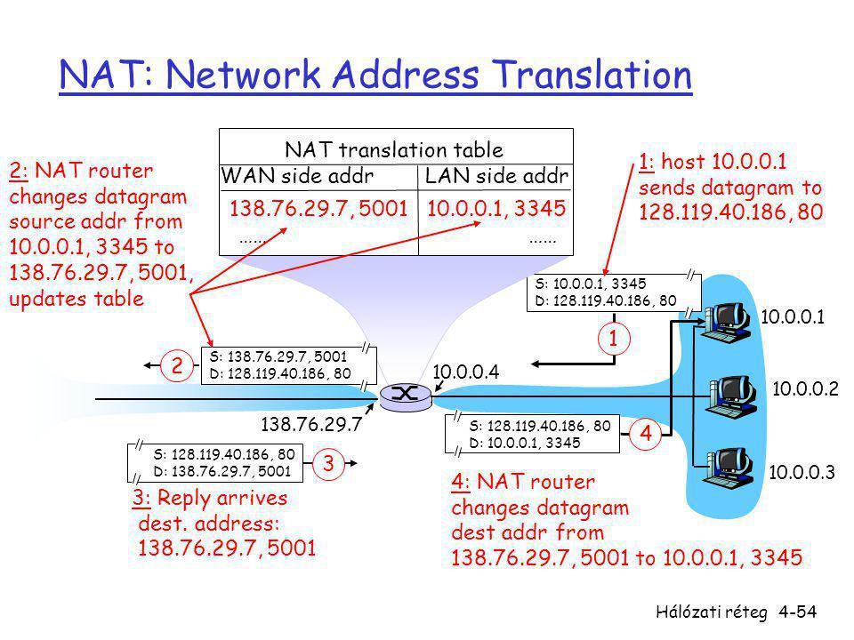 Hálózati réteg4-54 NAT: Network Address Translation 10.0.0.1 10.0.0.2 10.0.0.3 S: 10.0.0.1, 3345 D: 128.119.40.186, 80 1 10.0.0.4 138.76.29.7 1: host