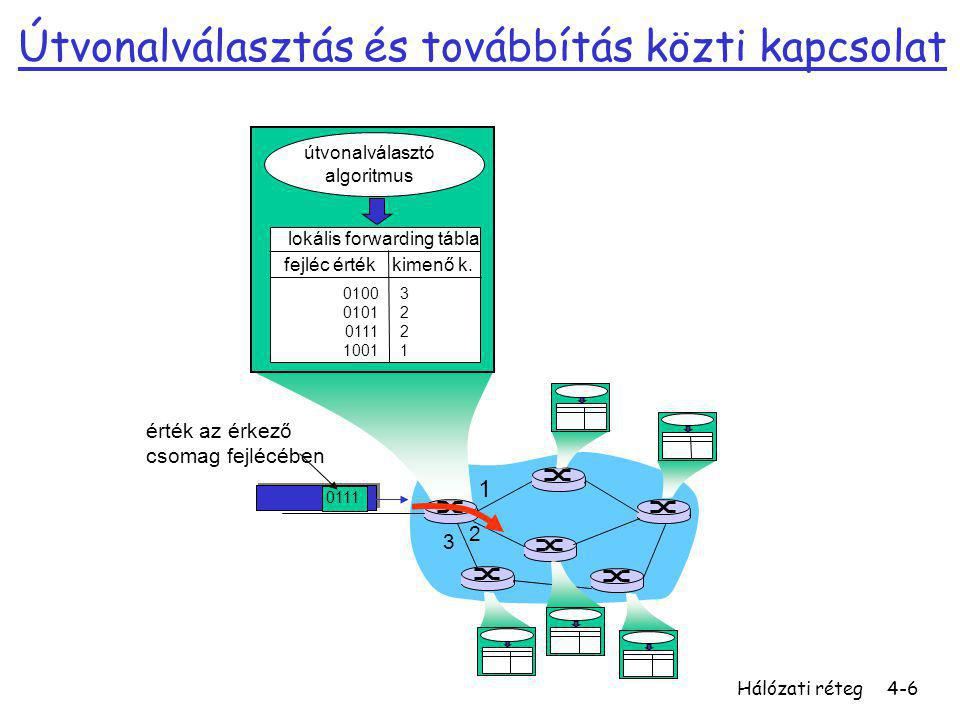 Hálózati réteg4-27 Kimenő portok r Buffering required when datagrams arrive from fabric faster than the transmission rate r Scheduling discipline chooses among queued datagrams for transmission