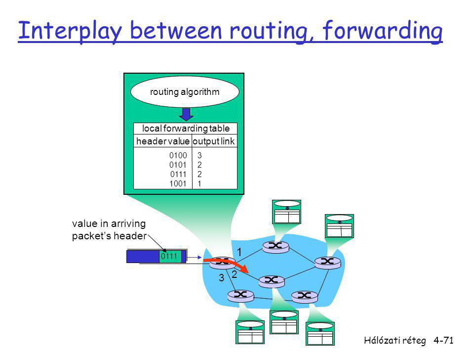 Hálózati réteg4-71 1 2 3 0111 value in arriving packet's header routing algorithm local forwarding table header value output link 0100 0101 0111 1001 32213221 Interplay between routing, forwarding