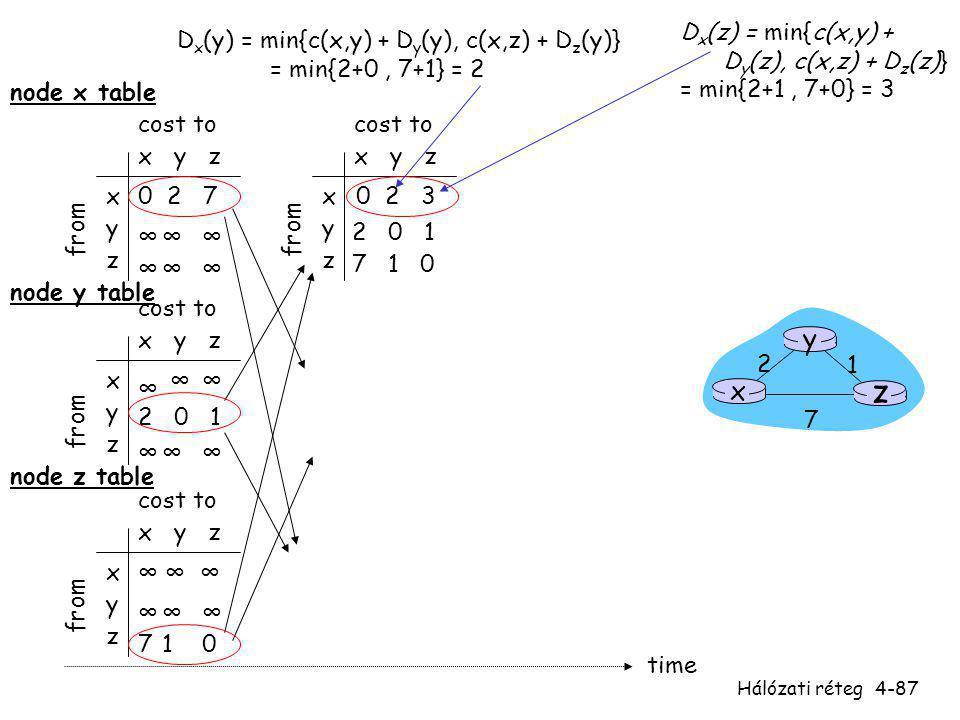 Hálózati réteg4-87 x y z x y z 0 2 7 ∞∞∞ ∞∞∞ from cost to from x y z x y z 0 from cost to x y z x y z ∞∞ ∞∞∞ cost to x y z x y z ∞∞∞ 710 cost to ∞ 2 0