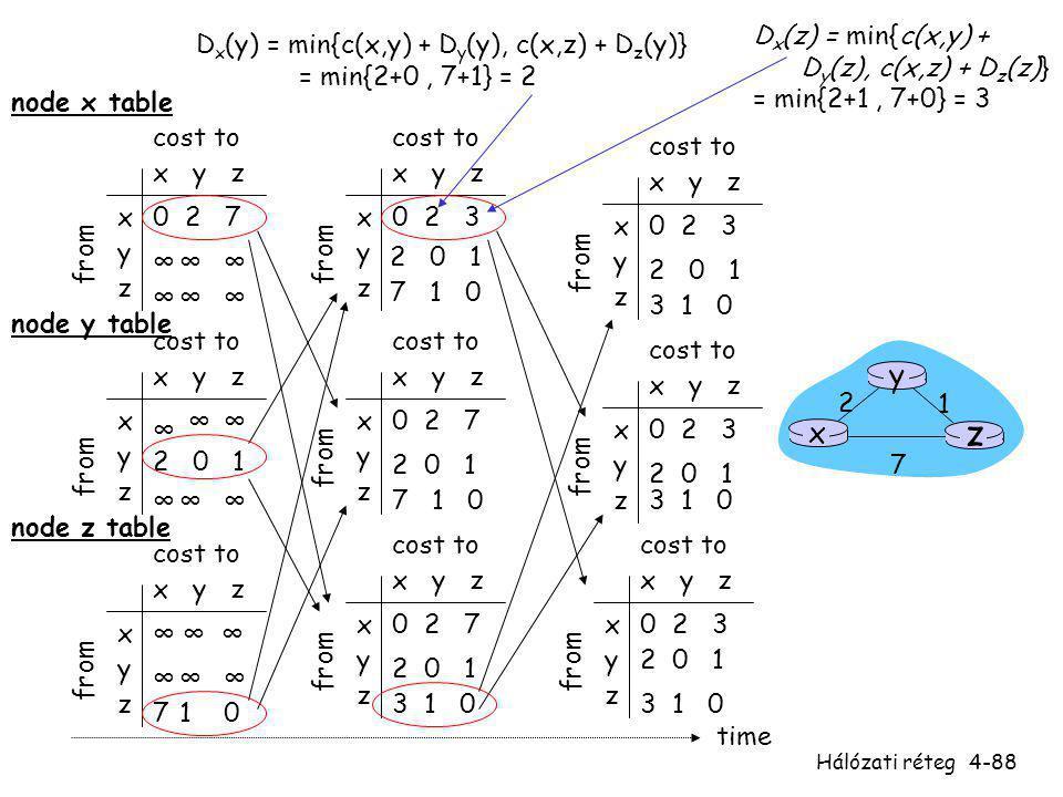 Hálózati réteg4-88 x y z x y z 0 2 7 ∞∞∞ ∞∞∞ from cost to from x y z x y z 0 2 3 from cost to x y z x y z 0 2 3 from cost to x y z x y z ∞∞ ∞∞∞ cost t