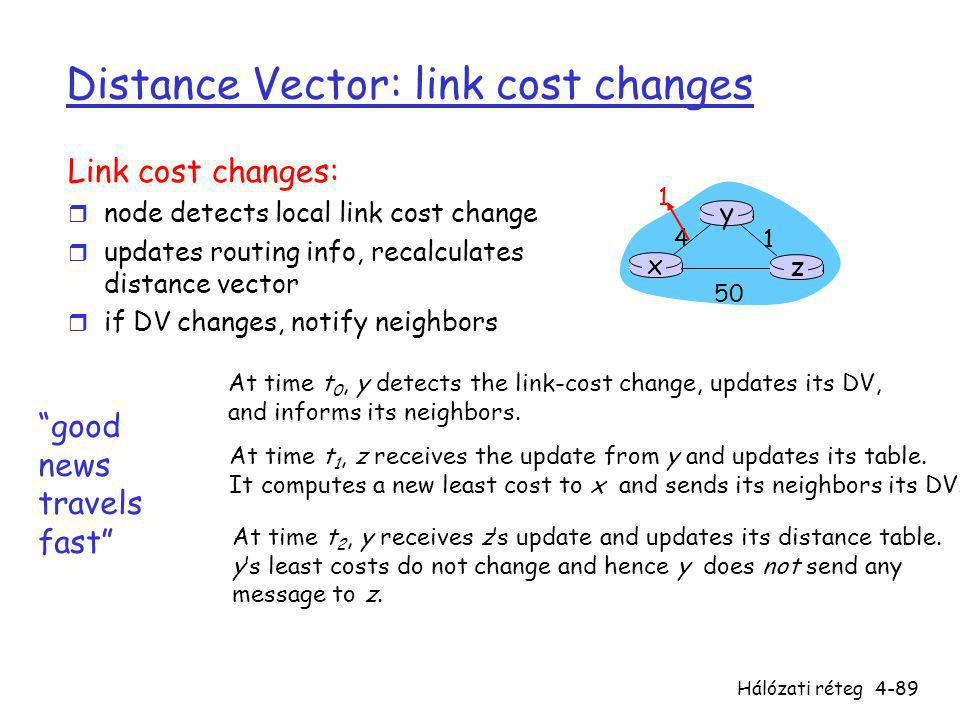 Hálózati réteg4-89 Distance Vector: link cost changes Link cost changes: r node detects local link cost change r updates routing info, recalculates di