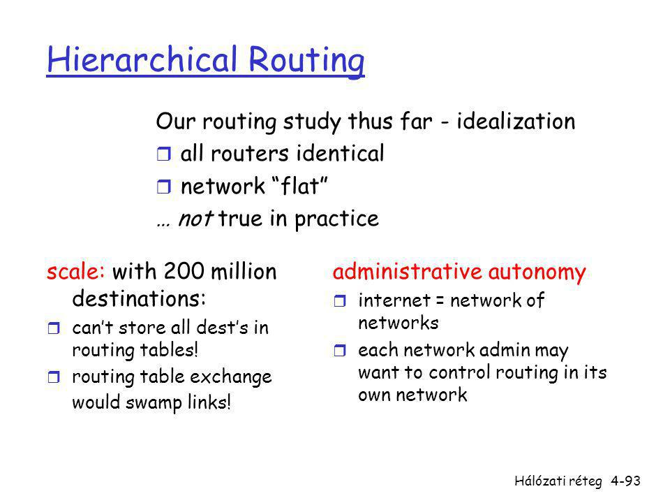 Hálózati réteg4-93 Hierarchical Routing scale: with 200 million destinations: r can't store all dest's in routing tables! r routing table exchange wou