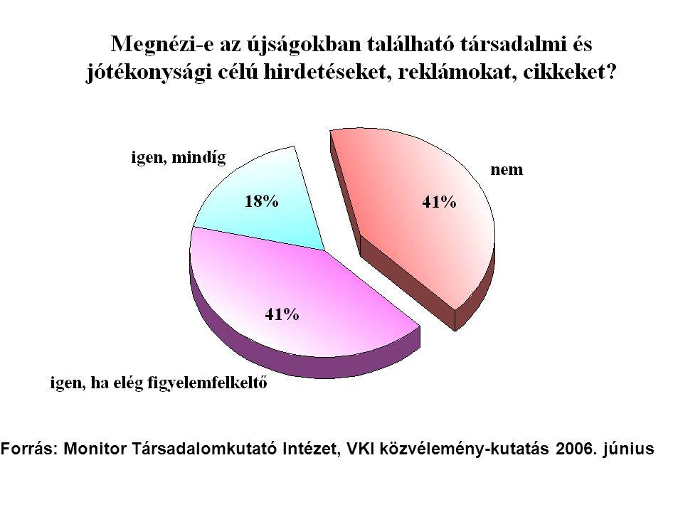 Forrás: Monitor Társadalomkutató Intézet, VKI közvélemény-kutatás 2006. június