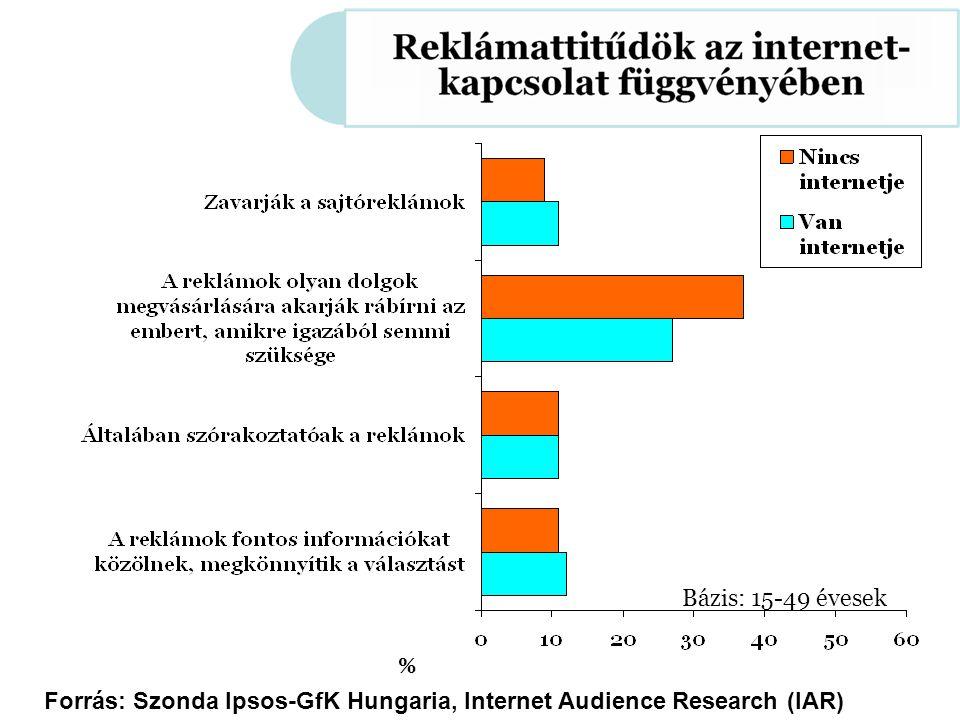 Forrás: Szonda Ipsos-GfK Hungaria, Internet Audience Research (IAR) % Bázis: 15-49 évesek Forrás: Szonda Ipsos-GfK Hungaria, Internet Audience Research (IAR) Forrás