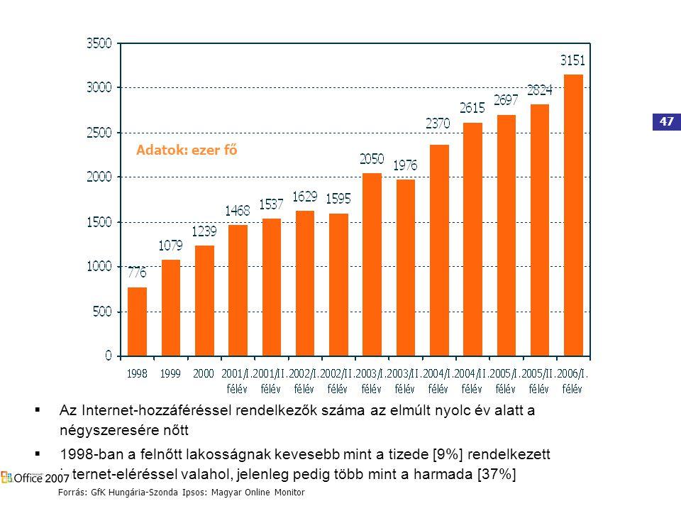 47 Adatok: ezer fő  Az Internet-hozzáféréssel rendelkezők száma az elmúlt nyolc év alatt a négyszeresére nőtt  1998-ban a felnőtt lakosságnak kevesebb mint a tizede [9%] rendelkezett Internet-eléréssel valahol, jelenleg pedig több mint a harmada [37%] Forrás: GfK Hungária-Szonda Ipsos: Magyar Online Monitor