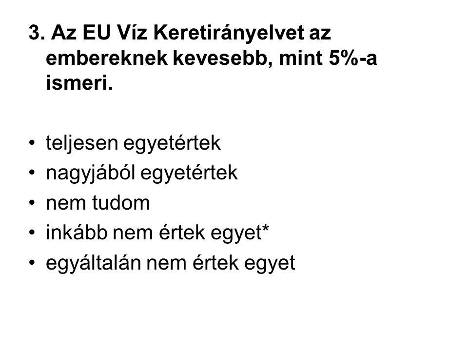 3. Az EU Víz Keretirányelvet az embereknek kevesebb, mint 5%-a ismeri. •teljesen egyetértek •nagyjából egyetértek •nem tudom •inkább nem értek egyet*
