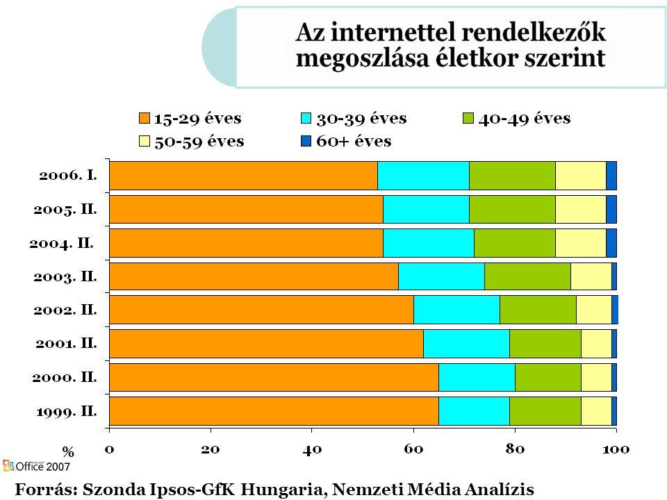 % Forrás: Szonda Ipsos-GfK Hungaria, Nemzeti Média Analízis