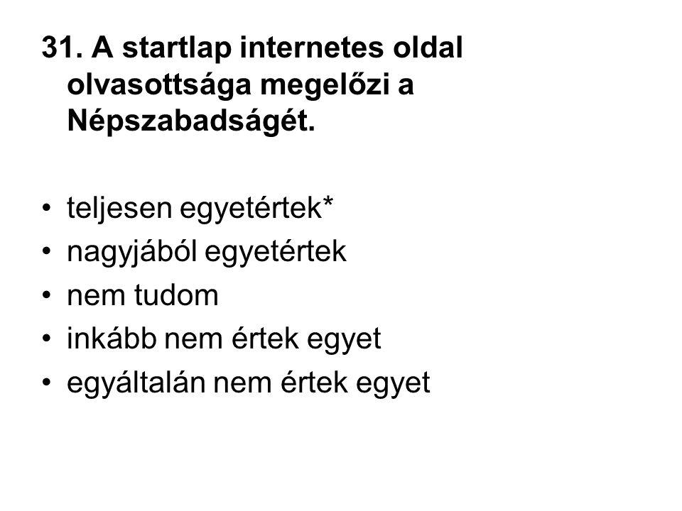 31. A startlap internetes oldal olvasottsága megelőzi a Népszabadságét.