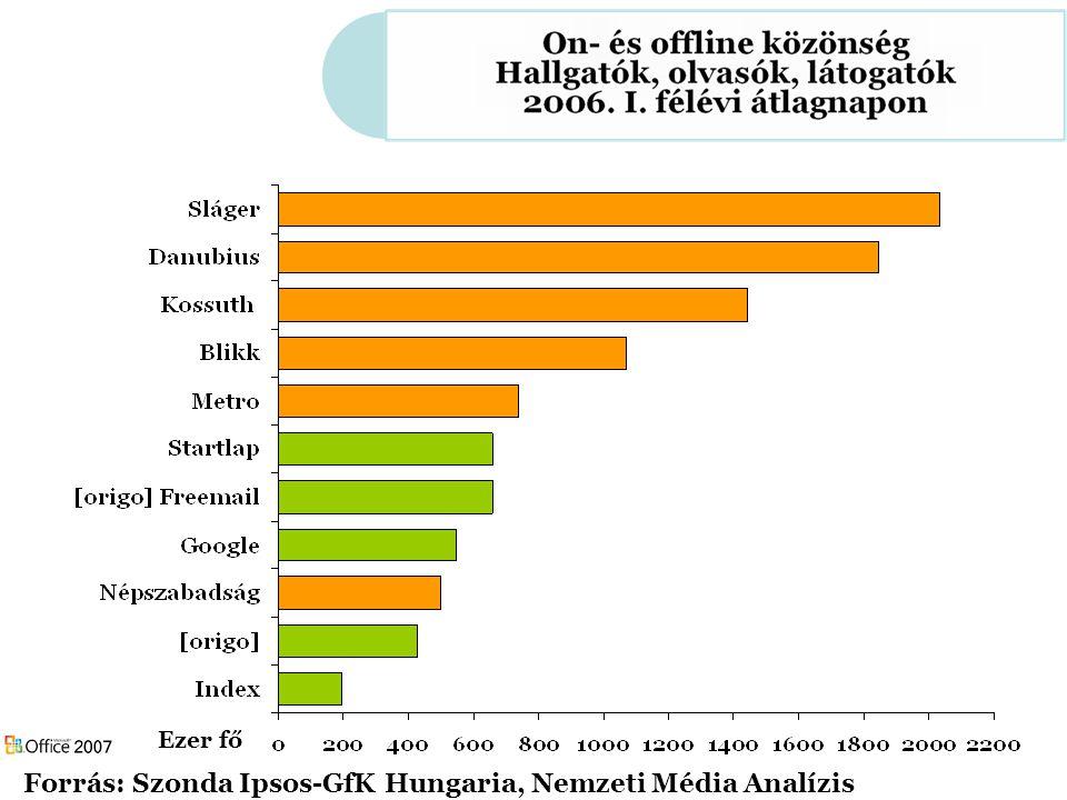 Forrás: Szonda Ipsos-GfK Hungaria, Nemzeti Média Analízis Ezer fő