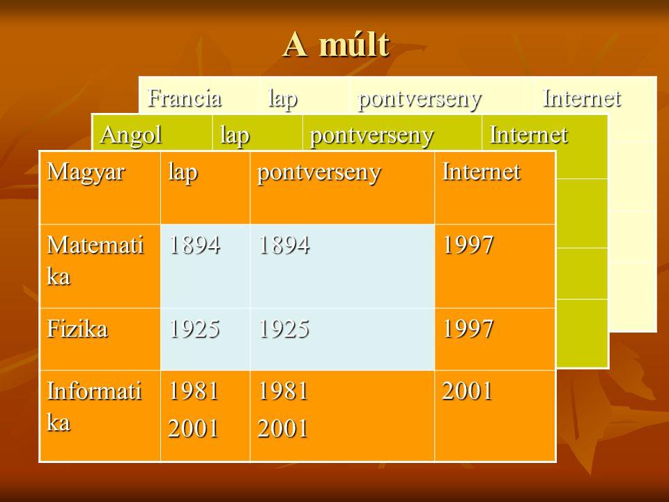 FrancialappontversenyInternet Matemati ka Fizika Informati ka AngollappontversenyInternet Matemati ka Fizika Informati ka A múlt MagyarlappontversenyI
