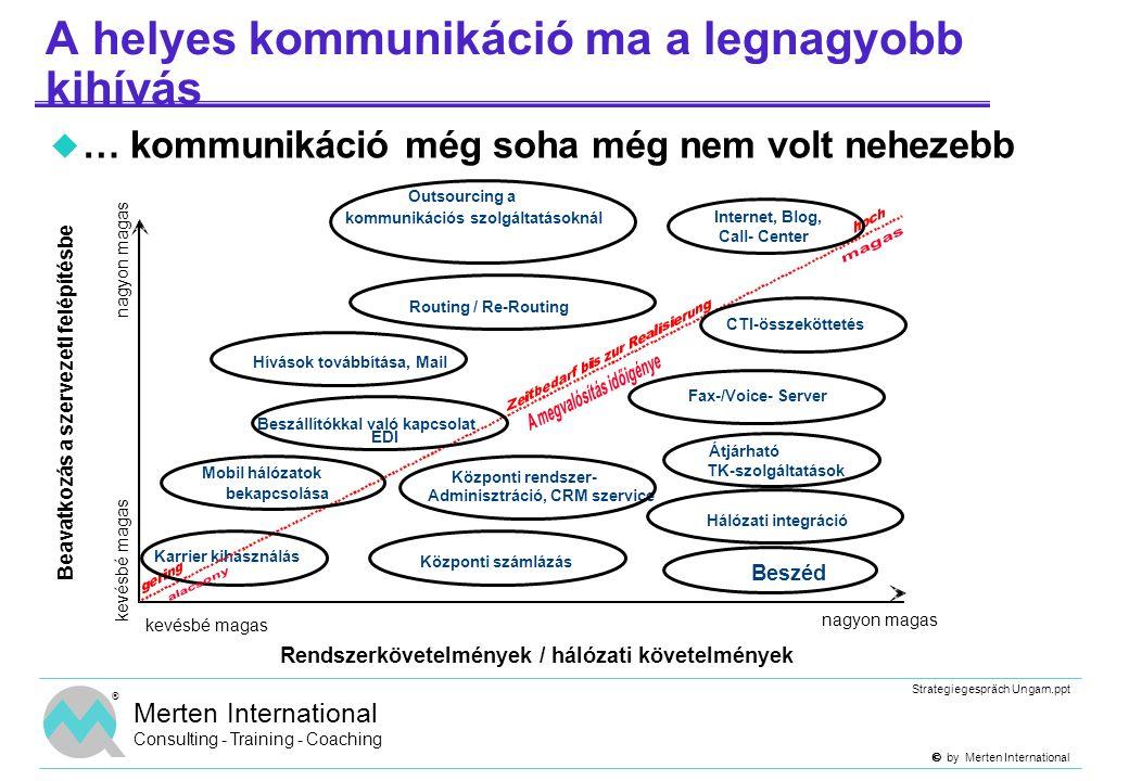  by Merten International Strategiegespräch Ungarn.ppt ® Merten International Consulting - Training - Coaching Mit befolyásolhat a kommunikáció minősége.
