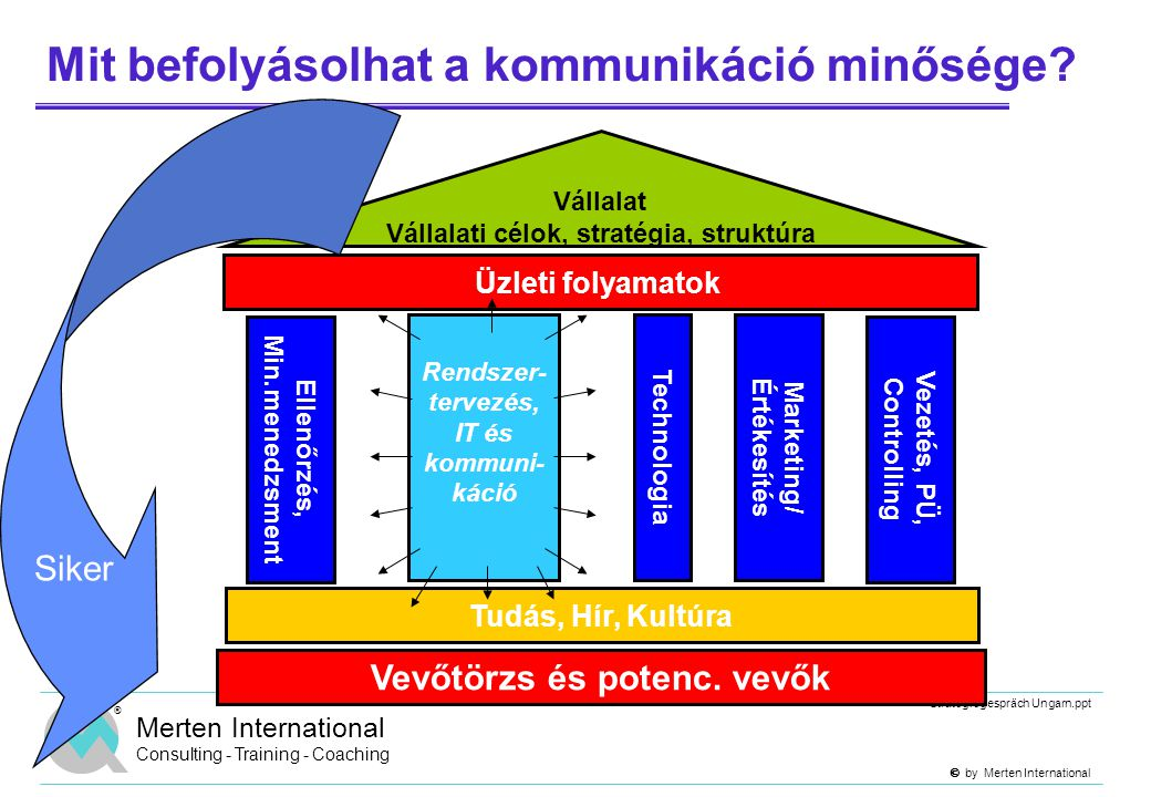  by Merten International Strategiegespräch Ungarn.ppt ® Merten International Consulting - Training - Coaching Mit befolyásolhat a kommunikáció minő