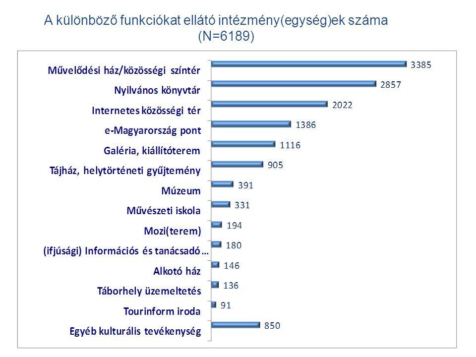 14 A különböző funkciókat ellátó intézmény(egység)ek száma (N=6189)