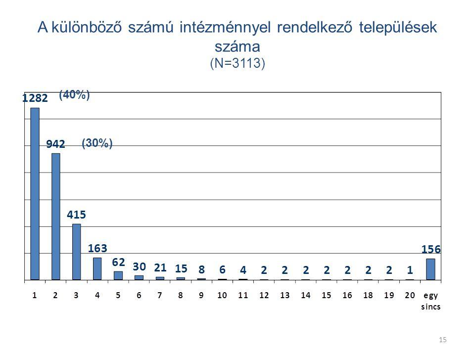 15 A különböző számú intézménnyel rendelkező települések száma (N=3113) (40%) (30%)