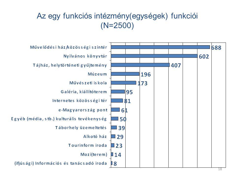 18 Az egy funkciós intézmény(egységek) funkciói (N=2500)