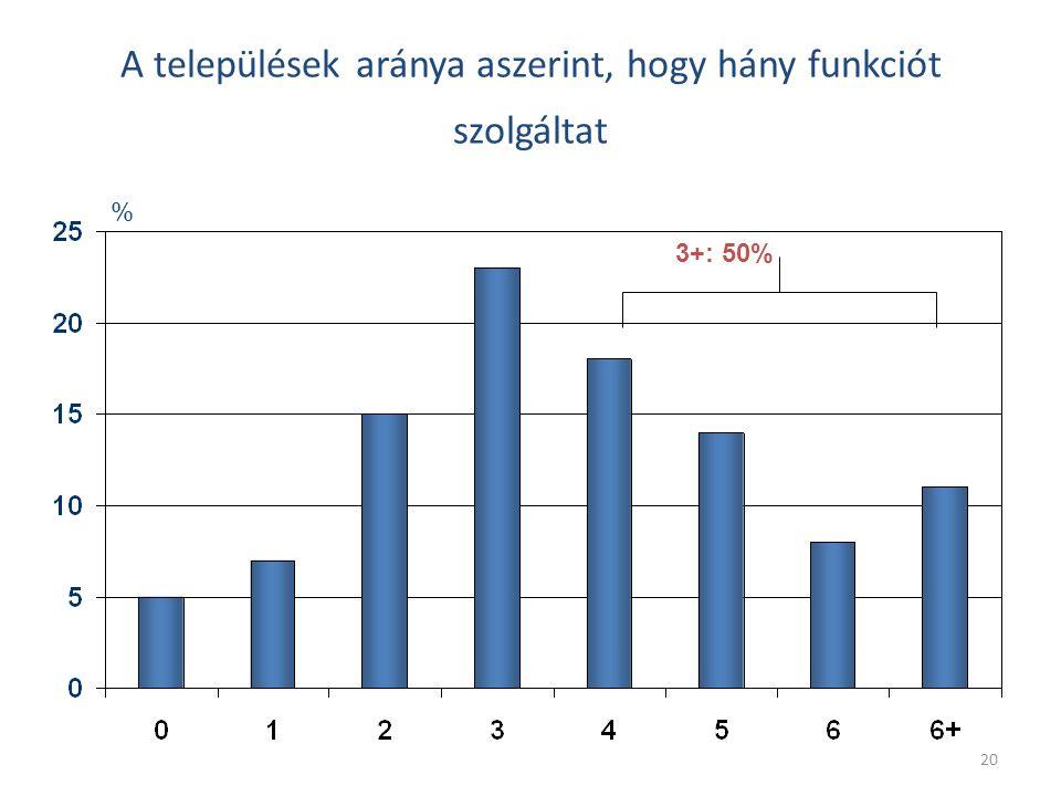 20 A települések aránya aszerint, hogy hány funkciót szolgáltat % 3+: 50%