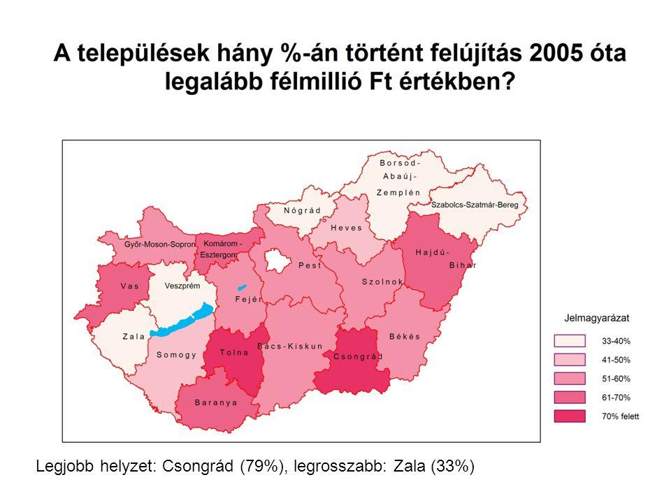 Legjobb helyzet: Csongrád (79%), legrosszabb: Zala (33%)