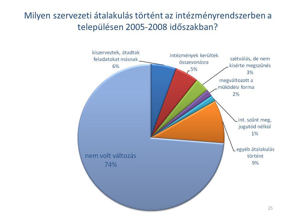 25 Milyen szervezeti átalakulás történt az intézményrendszerben a településen 2005-2008 időszakban