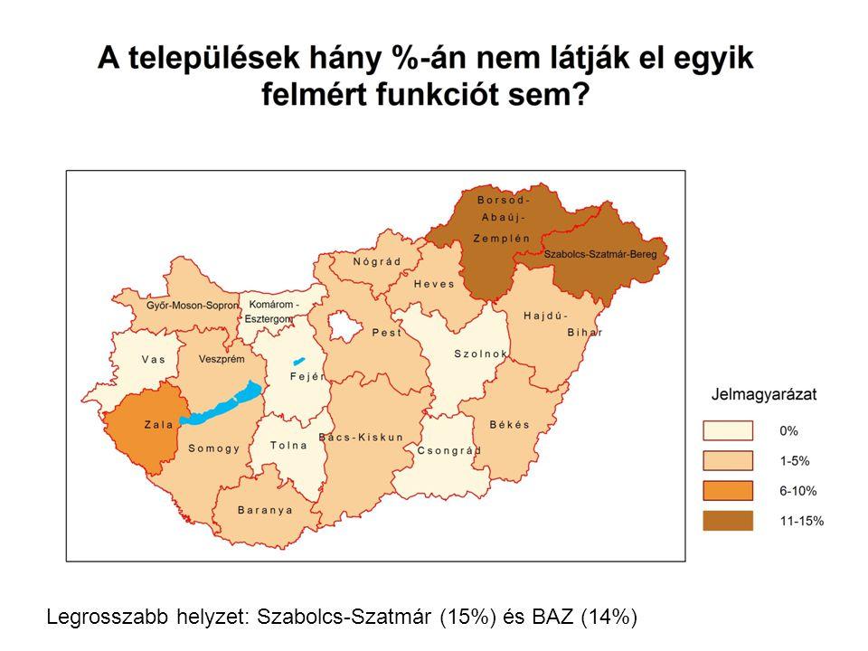 Legrosszabb helyzet: Szabolcs-Szatmár (15%) és BAZ (14%)