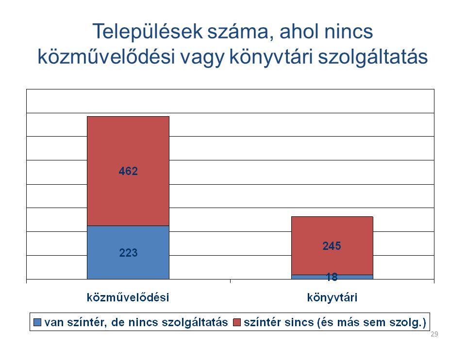 29 Települések száma, ahol nincs közművelődési vagy könyvtári szolgáltatás