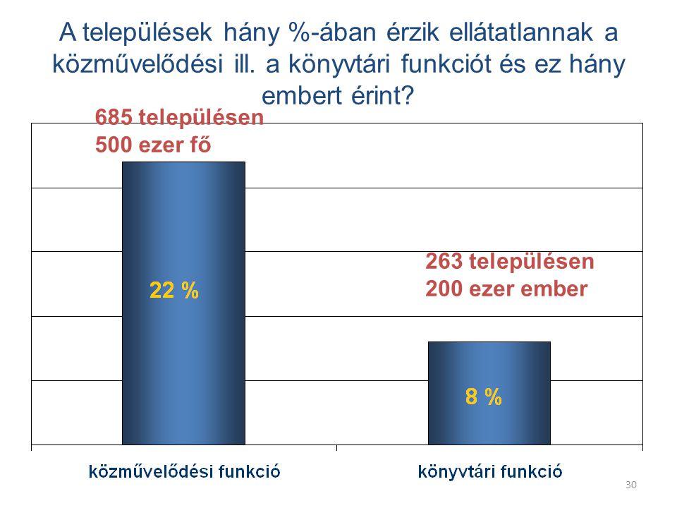 30 A települések hány %-ában érzik ellátatlannak a közművelődési ill.