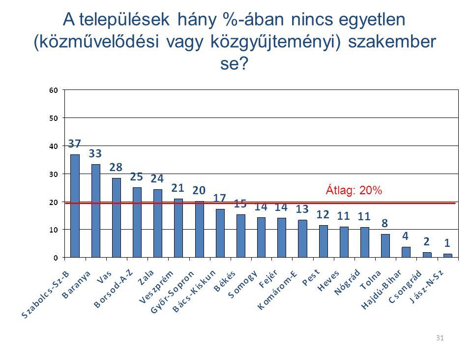 31 A települések hány %-ában nincs egyetlen (közművelődési vagy közgyűjteményi) szakember se.