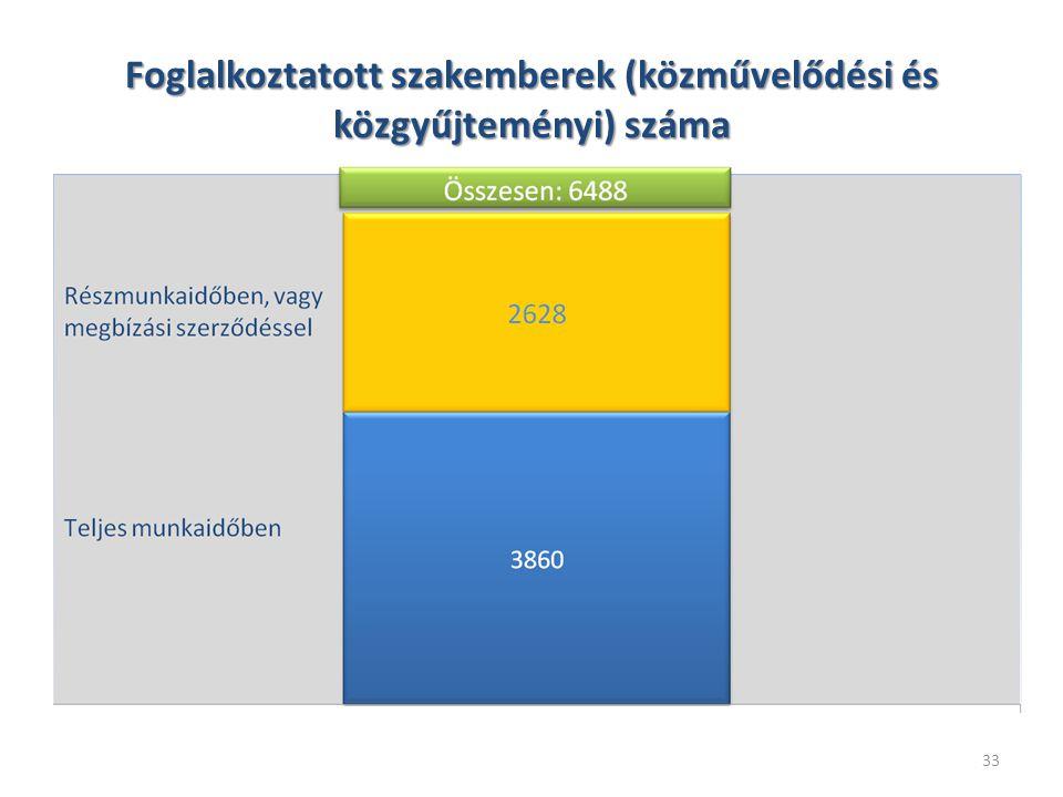 33 Foglalkoztatott szakemberek (közművelődési és közgyűjteményi) száma