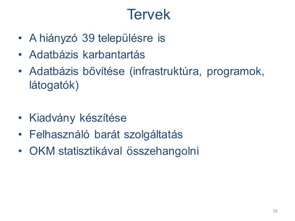 38 Tervek •A hiányzó 39 településre is •Adatbázis karbantartás •Adatbázis bővítése (infrastruktúra, programok, látogatók) •Kiadvány készítése •Felhasználó barát szolgáltatás •OKM statisztikával összehangolni