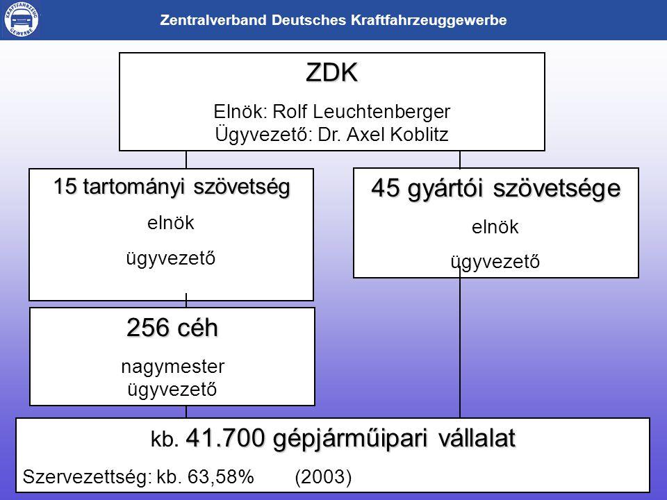 Zentralverband Deutsches Kraftfahrzeuggewerbe 15 tartományi szövetség elnök ügyvezető 256 céh nagymester ügyvezető ZDK Elnök: Rolf Leuchtenberger Ügyvezető: Dr.
