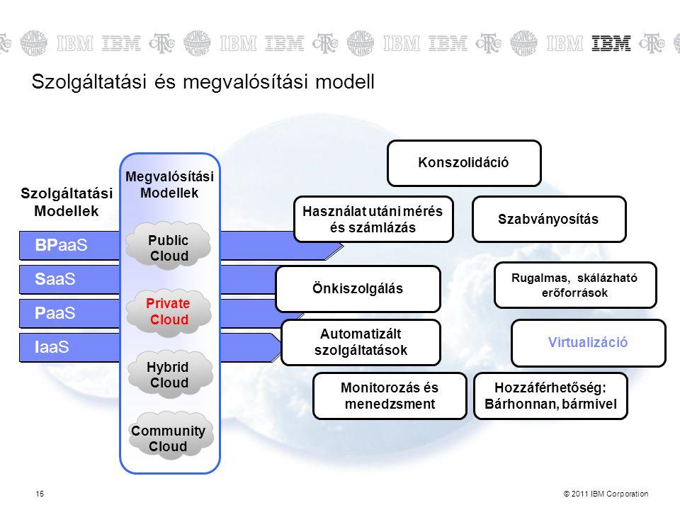 © 2011 IBM Corporation15 BPaaS Szolgáltatási Modellek SaaS PaaS IaaS Virtualizáció Szabványosítás Automatizált szolgáltatások Megvalósítási Modellek P