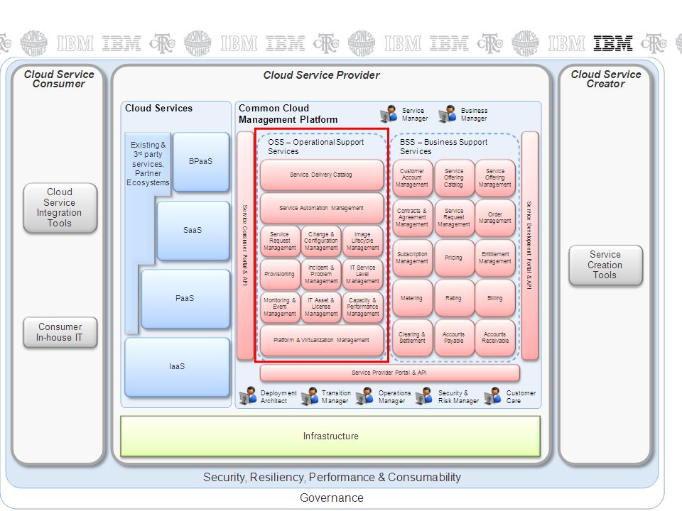 © 2011 IBM Corporation30