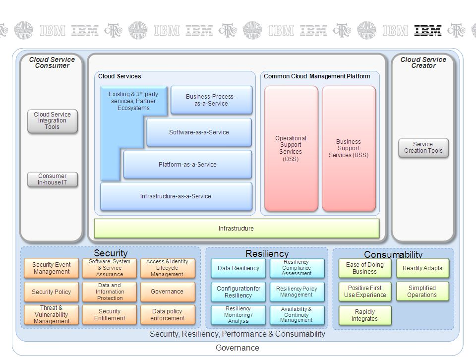 © 2011 IBM Corporation31