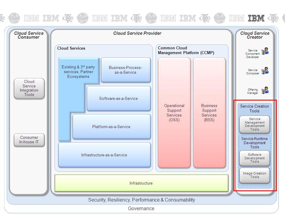 © 2011 IBM Corporation32