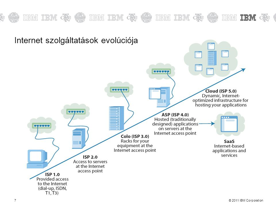 © 2011 IBM Corporation8 IT szolgáltatás evolúció LAN Application & Infrastructure management WAN Application & Infrastructure management Cloud Connected data management Utility based Cloud solutions Corporation owns the software – on premise, and manages it with internal resources Requires significant infrastructure and CapEx SaaS vendors emerge enabling broader adoption of technology – application specific sich as CRM Integrated on-premise and cloud-based services Cloud service compositon & cloudbursting Pure cloud application and infrastructure services 1990 200020102015+