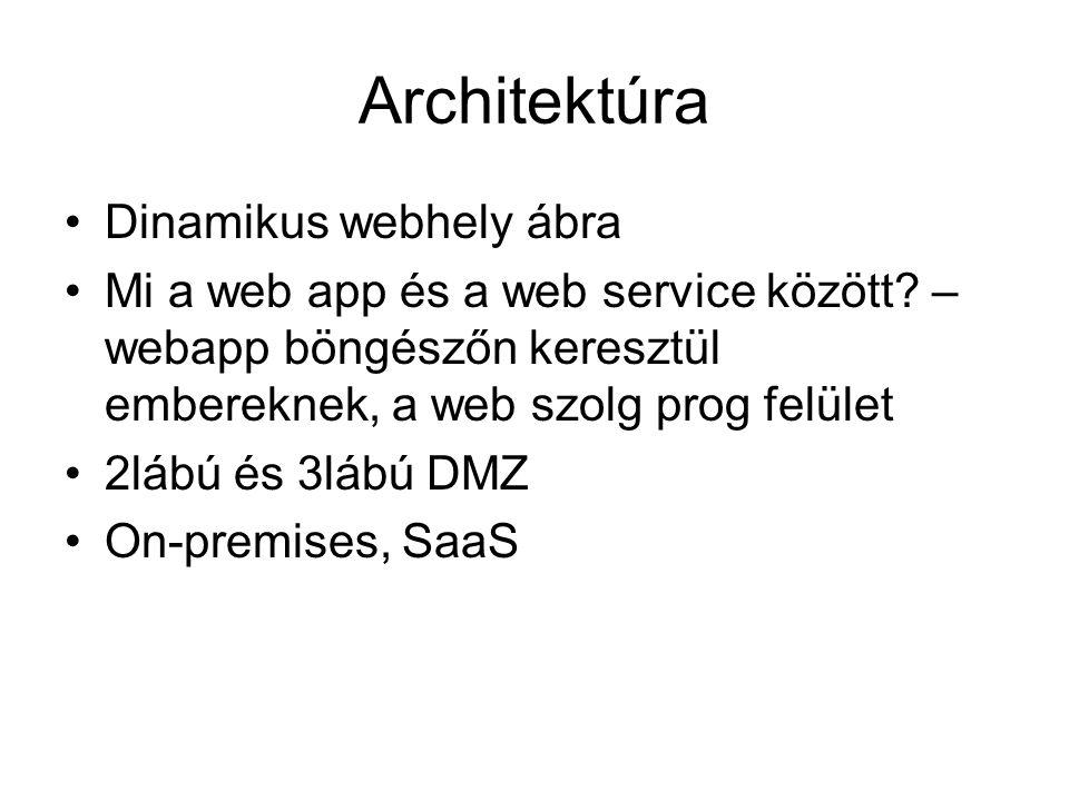 Architektúra •Dinamikus webhely ábra •Mi a web app és a web service között.
