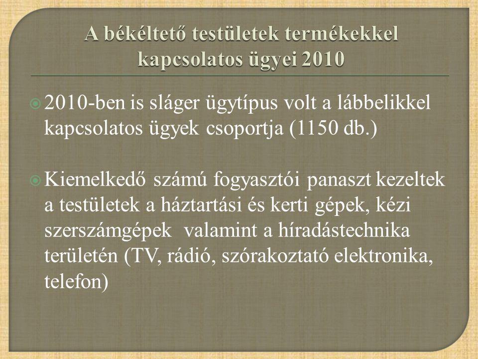  2010-ben is sláger ügytípus volt a lábbelikkel kapcsolatos ügyek csoportja (1150 db.)  Kiemelkedő számú fogyasztói panaszt kezeltek a testületek a