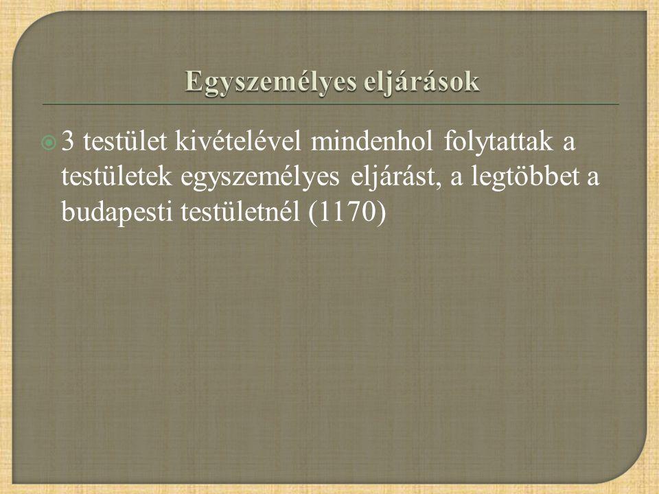  3 testület kivételével mindenhol folytattak a testületek egyszemélyes eljárást, a legtöbbet a budapesti testületnél (1170)