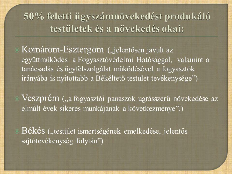 """ Komárom-Esztergom (""""jelentősen javult az együttműködés a Fogyasztóvédelmi Hatósággal, valamint a tanácsadás és ügyfélszolgálat működésével a fogyasz"""