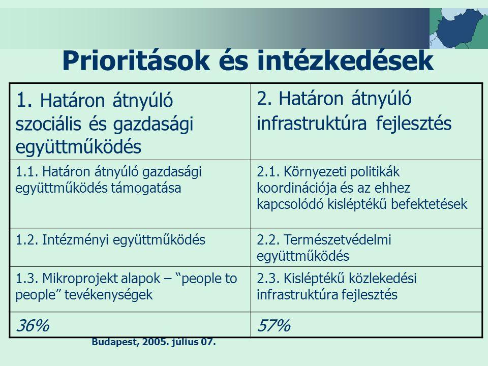 Budapest, 2005.július 07. Prioritások és intézkedések 1.