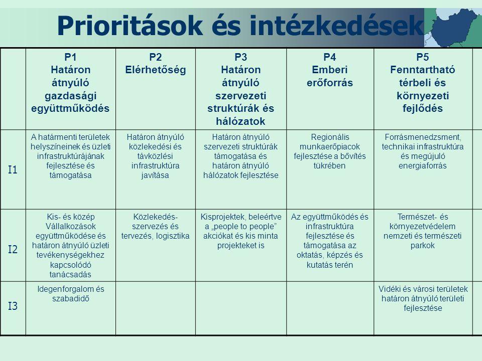 """Prioritások és intézkedések P1 Határon átnyúló gazdasági együttműködés P2 Elérhetőség P3 Határon átnyúló szervezeti struktúrák és hálózatok P4 Emberi erőforrás P5 Fenntartható térbeli és környezeti fejlődés I1 A határmenti területek helyszíneinek és üzleti infrastruktúrájának fejlesztése és támogatása Határon átnyúló közlekedési és távközlési infrastruktúra javítása Határon átnyúló szervezeti struktúrák támogatása és határon átnyúló hálózatok fejlesztése Regionális munkaerőpiacok fejlesztése a bővítés tükrében Forrásmenedzsment, technikai infrastruktúra és megújuló energiaforrás I2 Kis- és közép Vállalkozások együttműködése és határon átnyúló üzleti tevékenységekhez kapcsolódó tanácsadás Közlekedés- szervezés és tervezés, logisztika Kisprojektek, beleértve a """"people to people akciókat és kis minta projekteket is Az együttműködés és infrastruktúra fejlesztése és támogatása az oktatás, képzés és kutatás terén Természet- és környezetvédelem nemzeti és természeti parkok I3 Idegenforgalom és szabadidő Vidéki és városi területek határon átnyúló területi fejlesztése"""