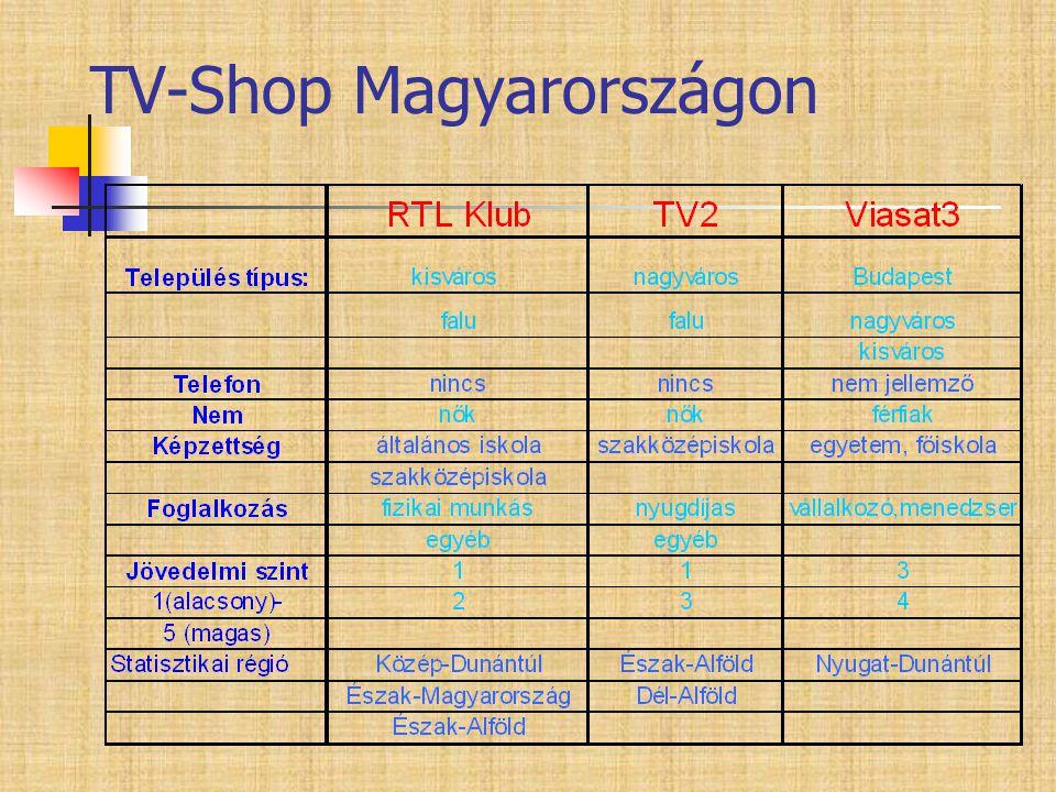 TV-Shop Magyarországon