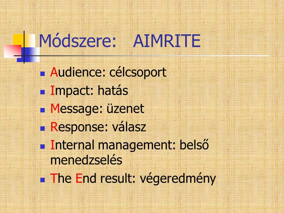 Módszere: AIMRITE  Audience: célcsoport  Impact: hatás  Message: üzenet  Response: válasz  Internal management: belső menedzselés  The End resul