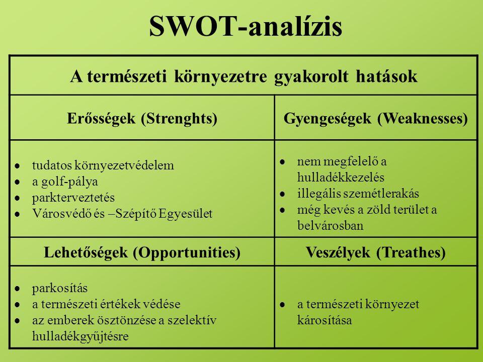 SWOT-analízis A természeti környezetre gyakorolt hatások Erősségek (Strenghts)Gyengeségek (Weaknesses)  tudatos környezetvédelem  a golf-pálya  par