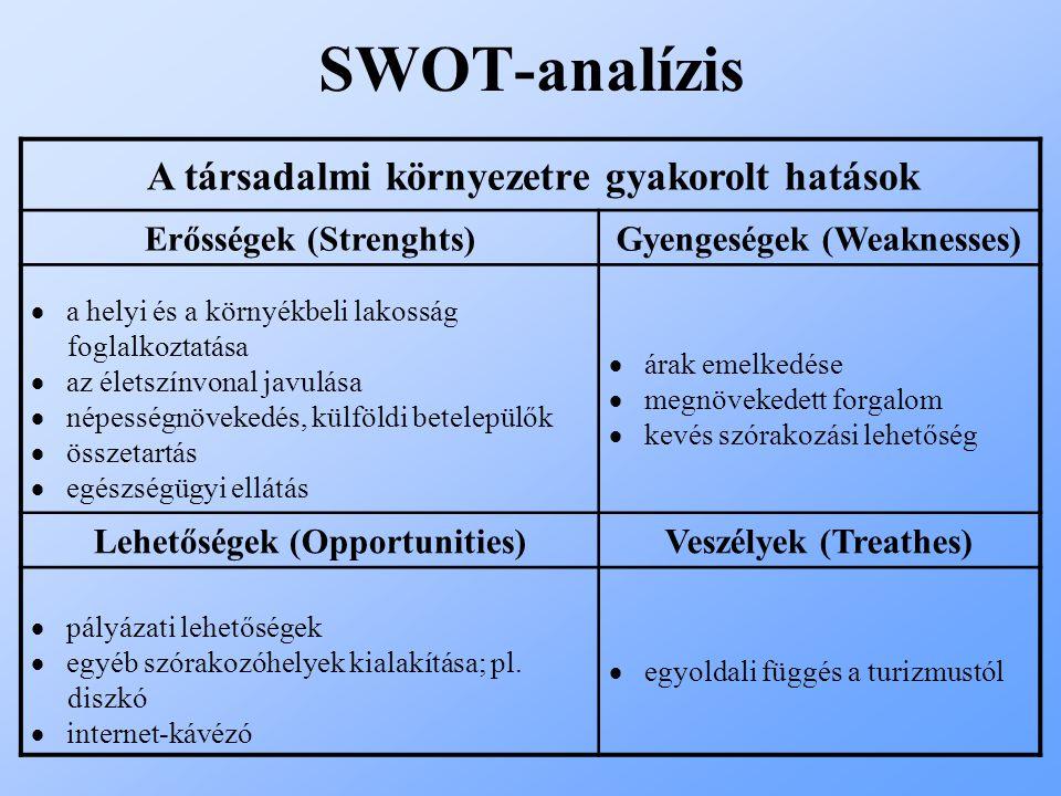 SWOT-analízis A társadalmi környezetre gyakorolt hatások Erősségek (Strenghts)Gyengeségek (Weaknesses)  a helyi és a környékbeli lakosság foglalkozta